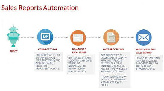 Benefits of Automated Data Migration Services